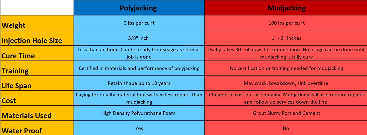 mudjacking vs polyjacking